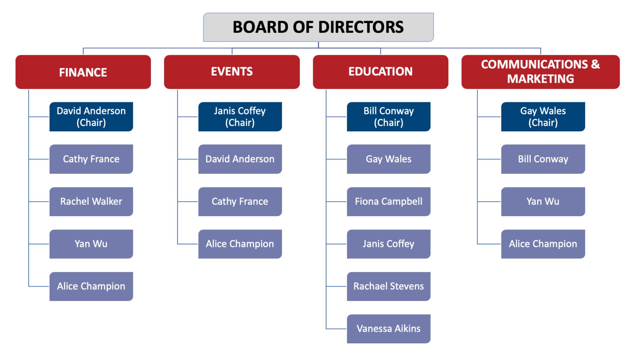 online-marketing-organizational-chart
